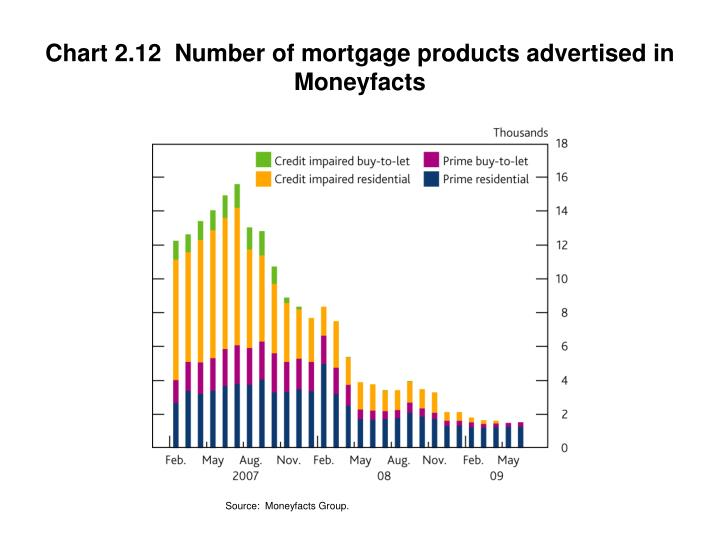 Chart 2.12  Number of mortgage products advertised in Moneyfacts