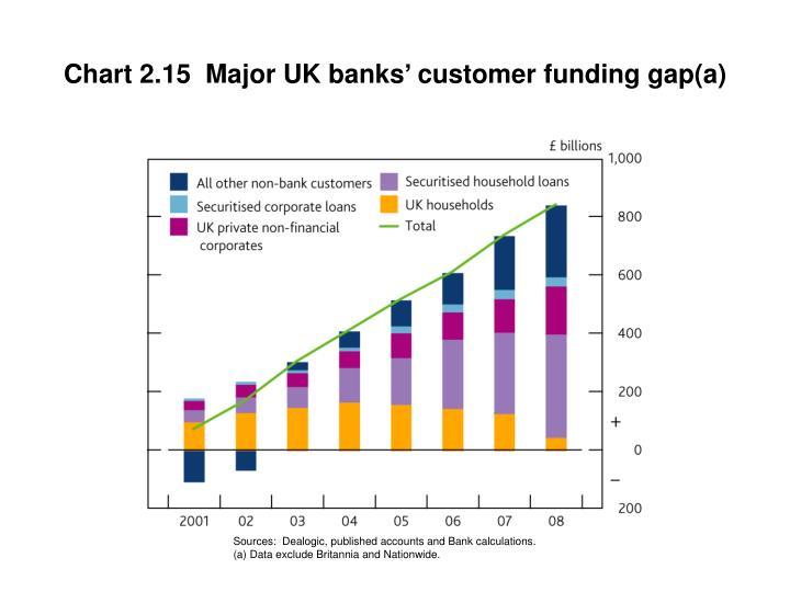 Chart 2.15  Major UK banks' customer funding gap(a)