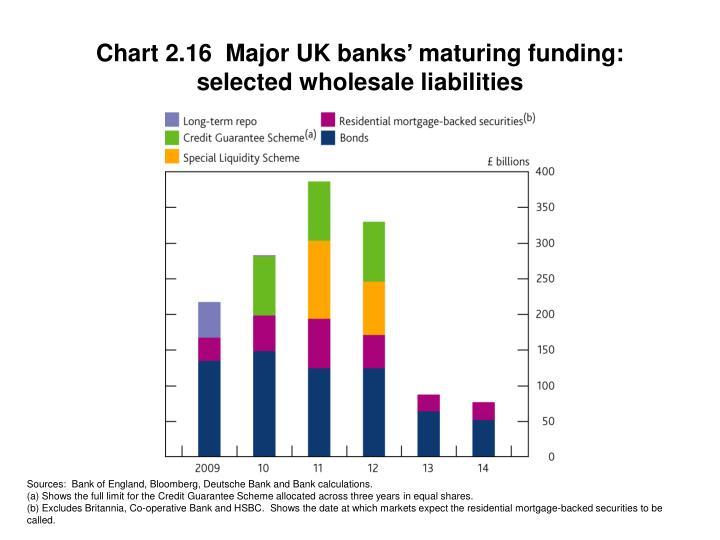Chart 2.16  Major UK banks' maturing funding:  selected wholesale liabilities
