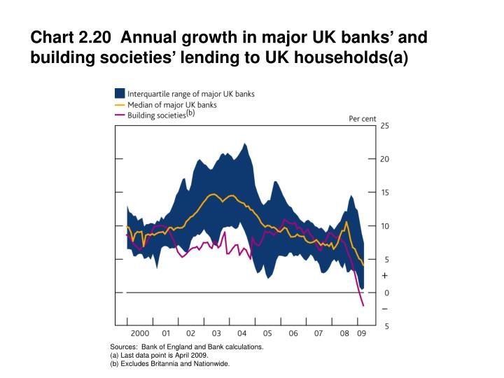 Chart 2.20  Annual growth in major UK banks' and building societies' lending to UK households(a)