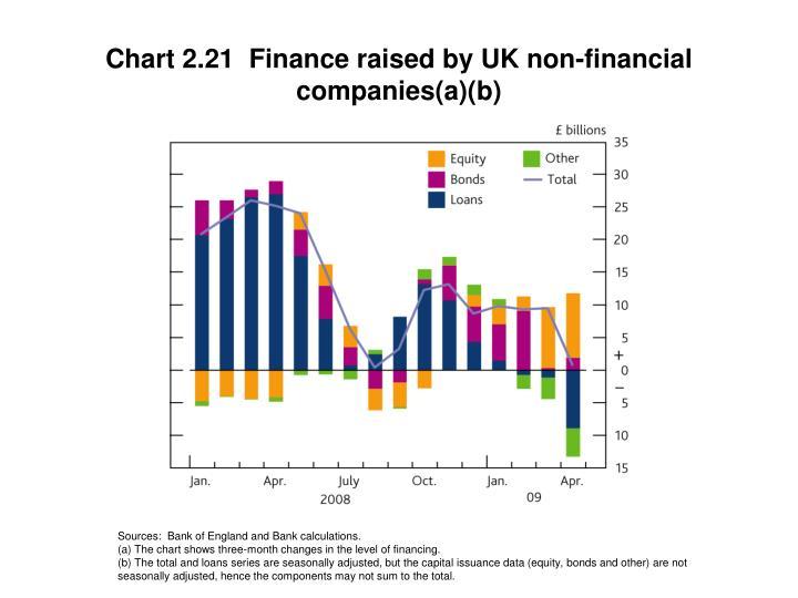 Chart 2.21  Finance raised by UK non-financial companies(a)(b)