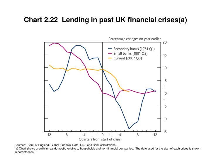 Chart 2.22  Lending in past UK financial crises(a)