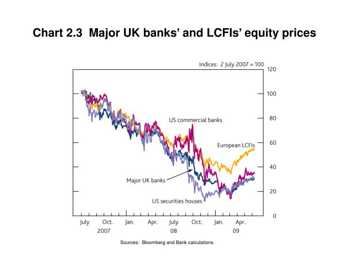 Chart 2.3  Major UK banks' and LCFIs' equity prices