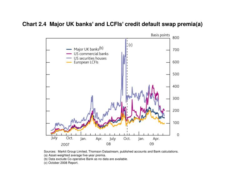 Chart 2.4  Major UK banks' and LCFIs' credit default swap premia(a)