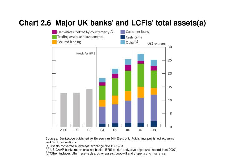 Chart 2.6  Major UK banks' and LCFIs' total assets(a)
