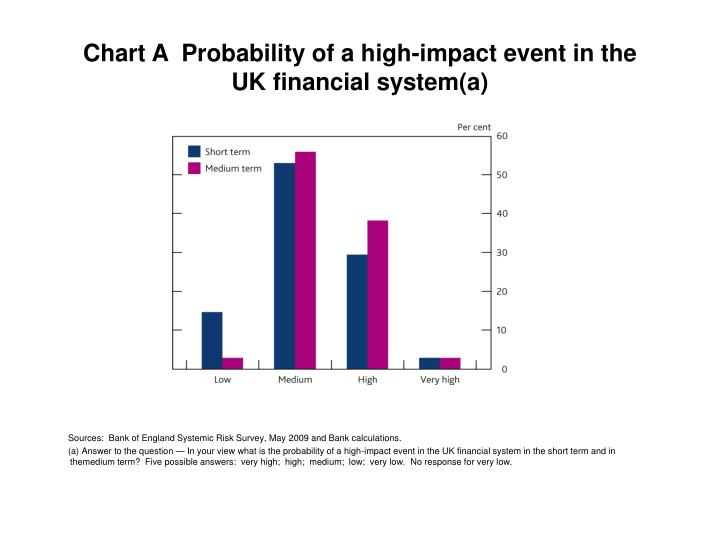 Chart A  Probability of a high-impact event in the