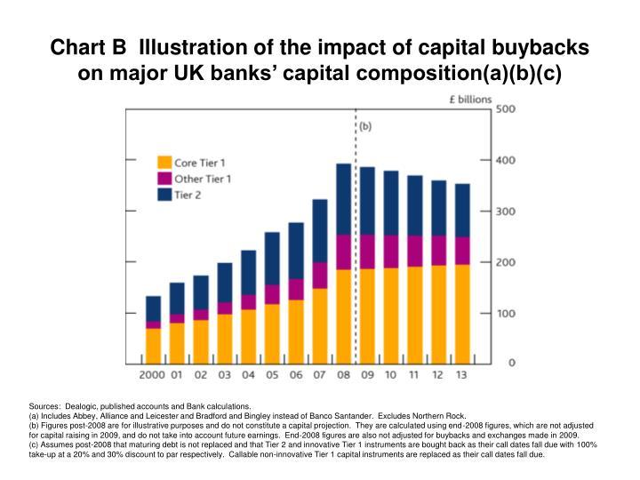 Chart B  Illustration of the impact of capital buybacks on major UK banks' capital composition(a)(b)(c)