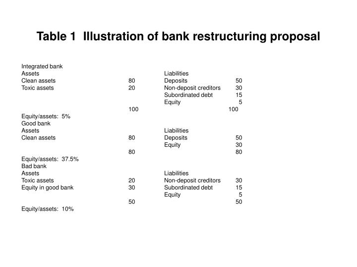 Table 1  Illustration of bank restructuring proposal