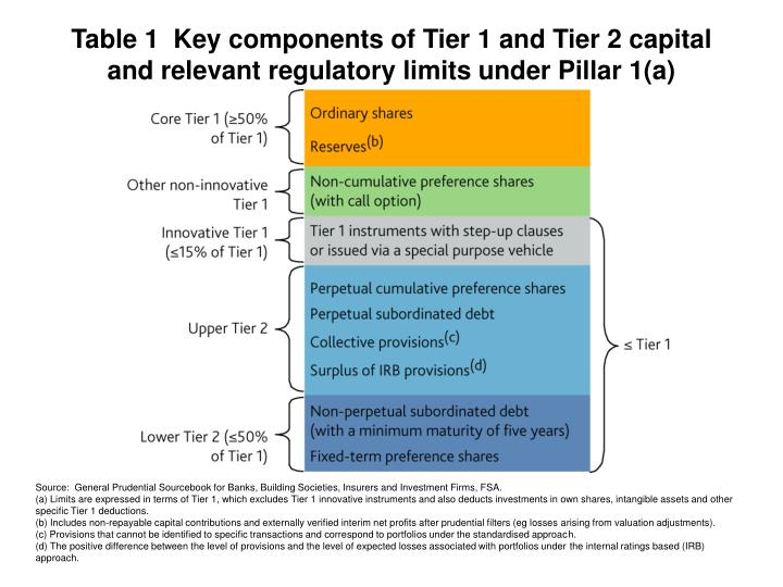 Table 1  Key components of Tier 1 and Tier 2 capital and relevant regulatory limits under Pillar 1(a)