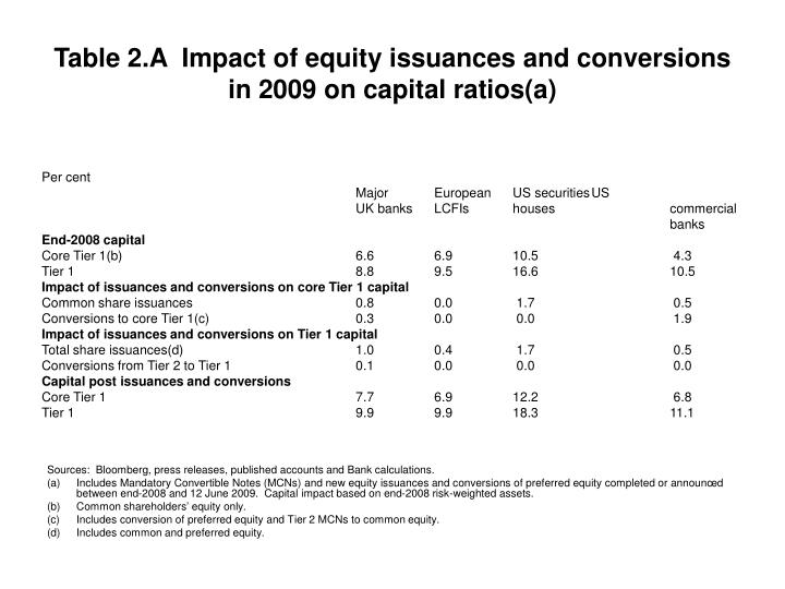 Table 2.A  Impact of equity issuances and conversions in 2009 on capital ratios(a)