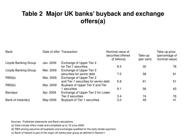 Table 2  Major UK banks' buyback and exchange offers(a)