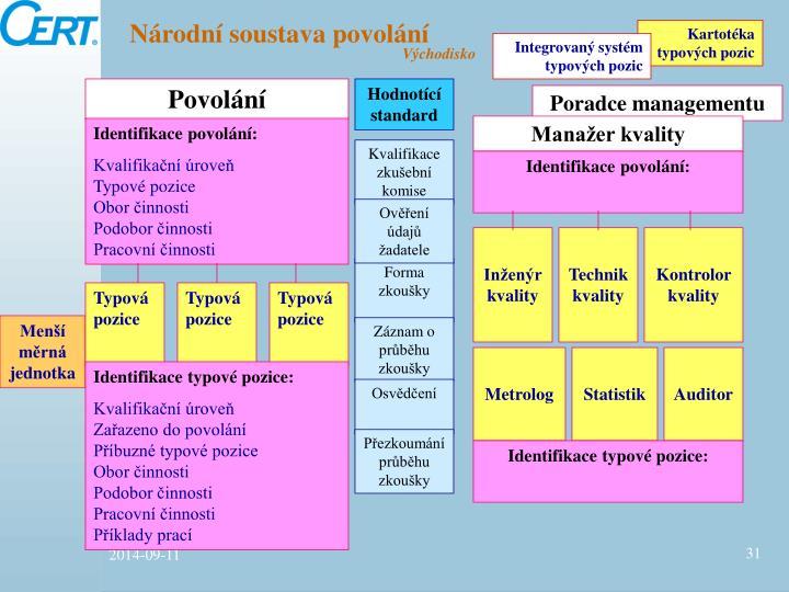 Národní soustava povolání