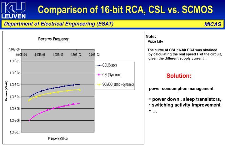 Comparison of 16-bit RCA, CSL vs. SCMOS
