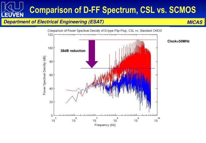 Comparison of D-FF Spectrum, CSL vs. SCMOS