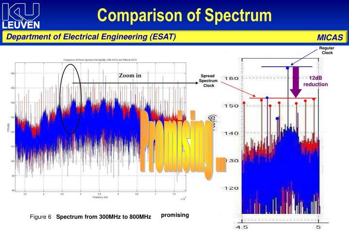 Comparison of Spectrum