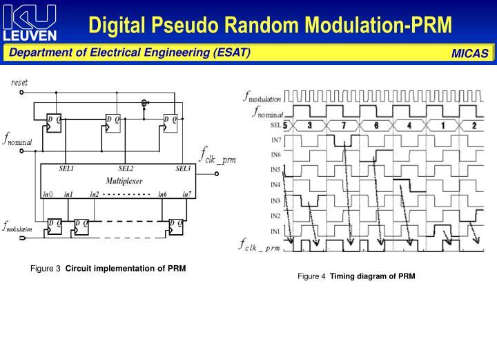 Digital Pseudo Random Modulation-PRM