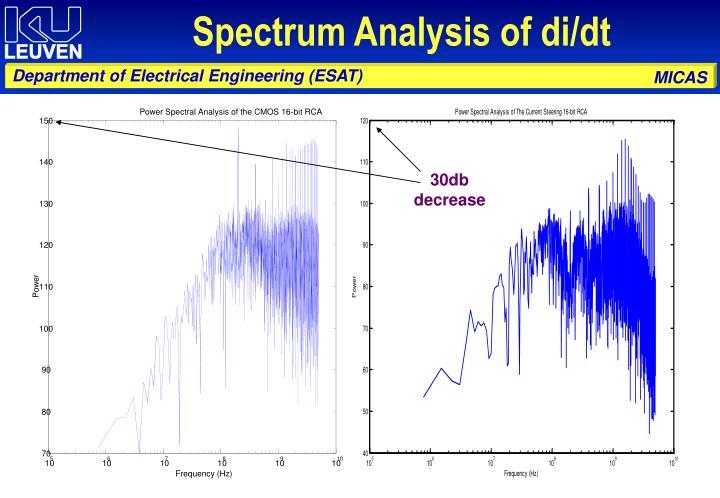 Spectrum Analysis of di/dt