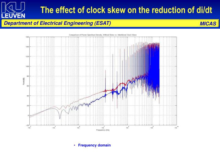 The effect of clock skew on the reduction of di/dt