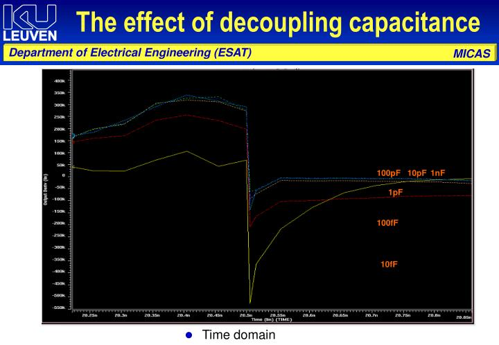The effect of decoupling capacitance