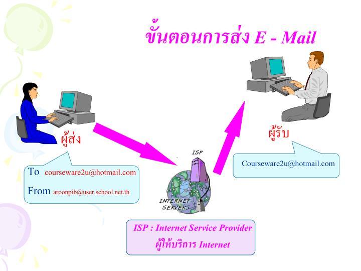 ขั้นตอนการส่ง E - Mail