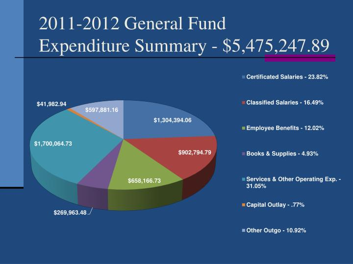 2011-2012 General Fund