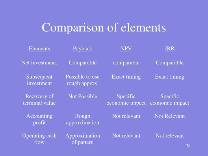 Comparison of elements