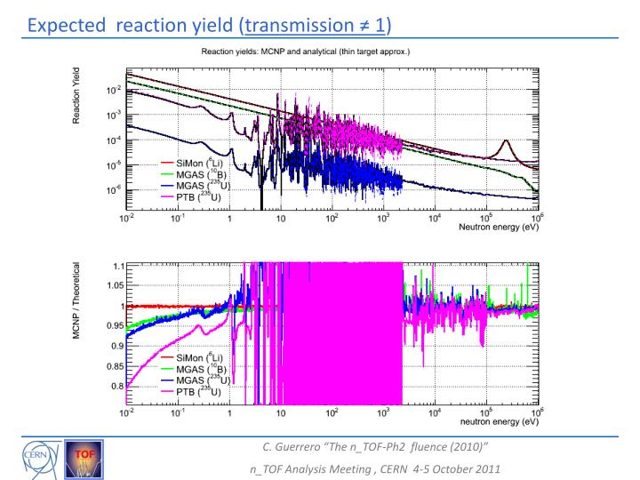 Expected  reaction yield (