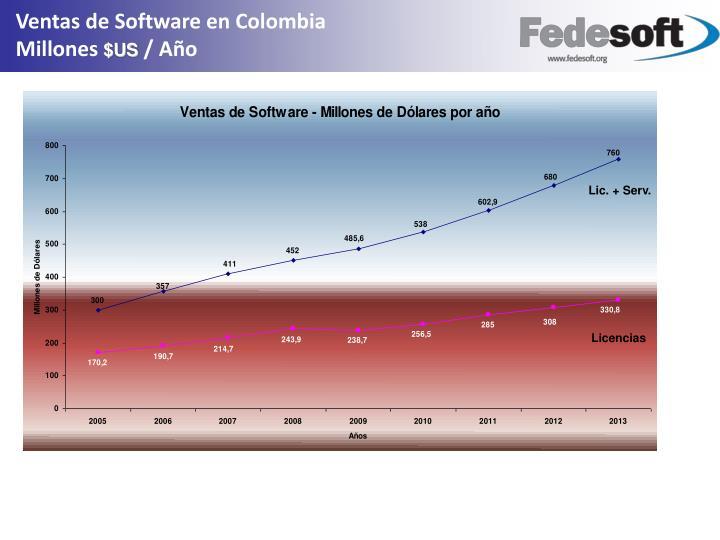 Ventas de Software en Colombia                                      Millones