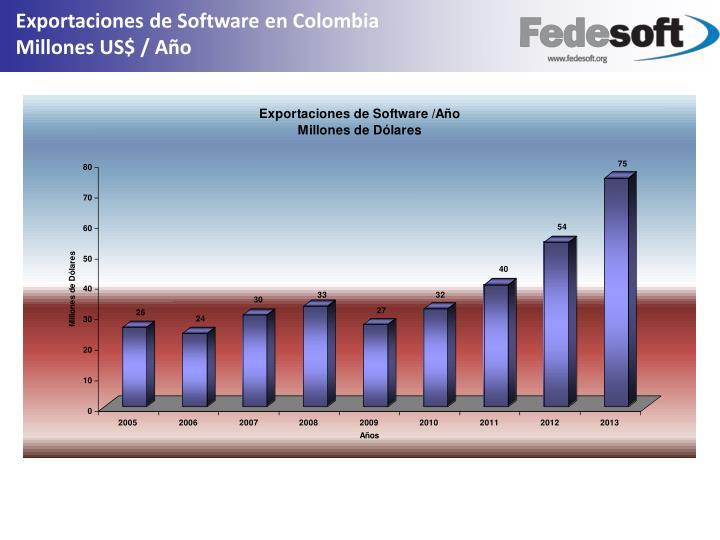 Exportaciones de Software en Colombia                                                             Millones US$ / Año