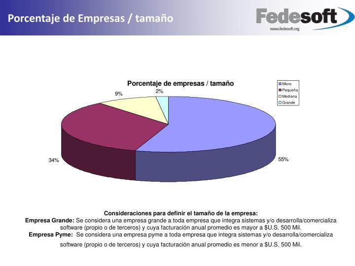 Porcentaje de Empresas / tamaño