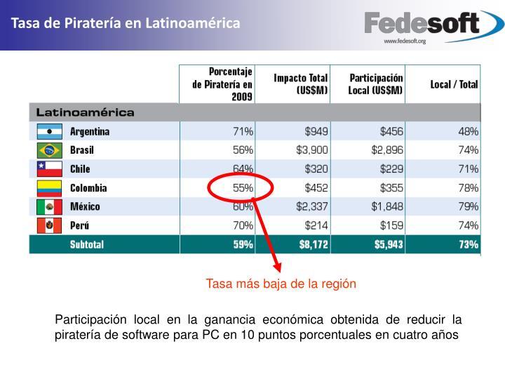Tasa de Piratería en Latinoamérica