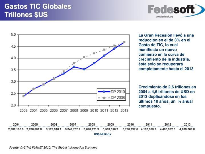 Gastos TIC Globales                      Trillones $US