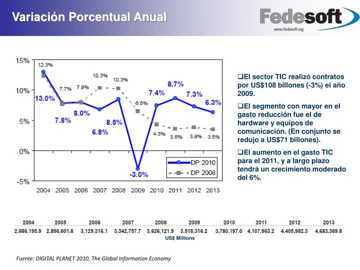 Variación Porcentual Anual