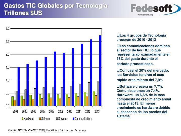 Gastos TIC Globales por Tecnología Trillones $US