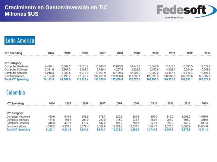 Crecimiento en Gastos/Inversión en TIC                     Millones