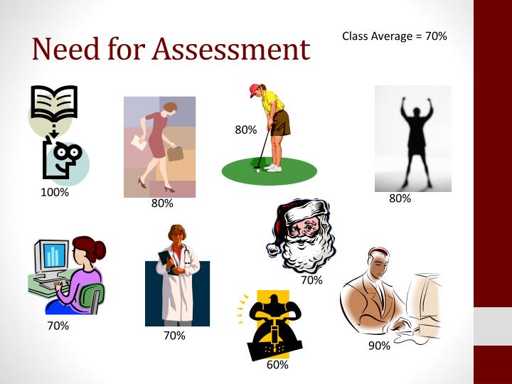 Need for Assessment