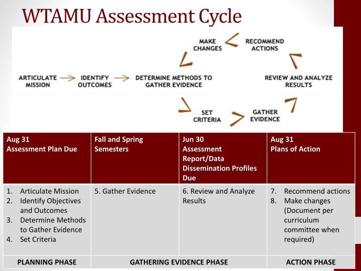 WTAMU Assessment Cycle