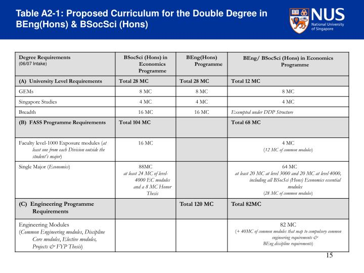 Table A2-1: Proposed Curriculum for the Double Degree in BEng(Hons) & BSocSci (Hons)