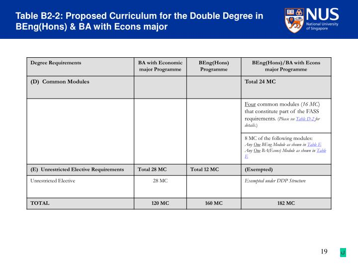 Table B2-2: Proposed Curriculum for the Double Degree in BEng(Hons) & BA with Econs major