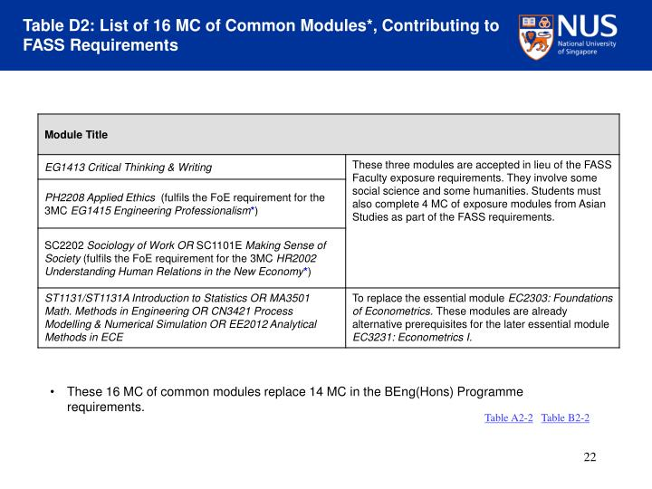 Table D2: List of 16 MC of Common Modules*, Contributing to FASS Requirements