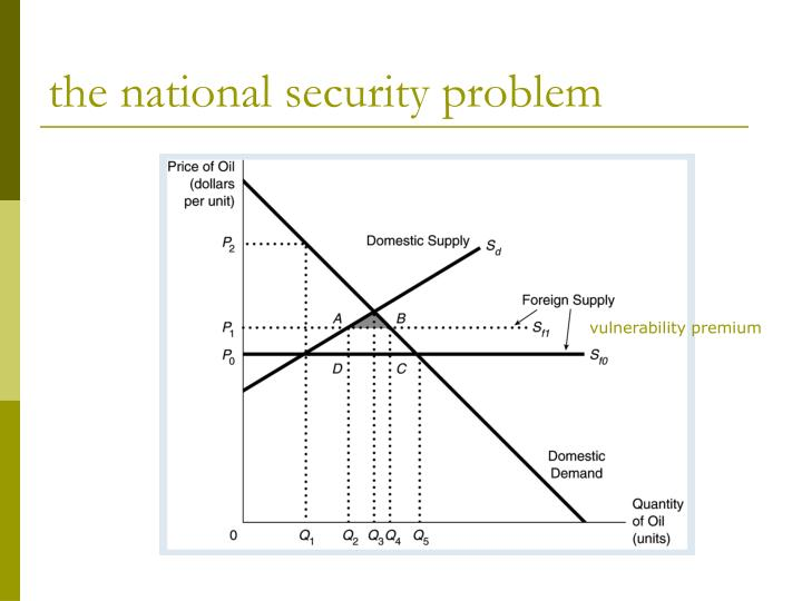 the national security problem
