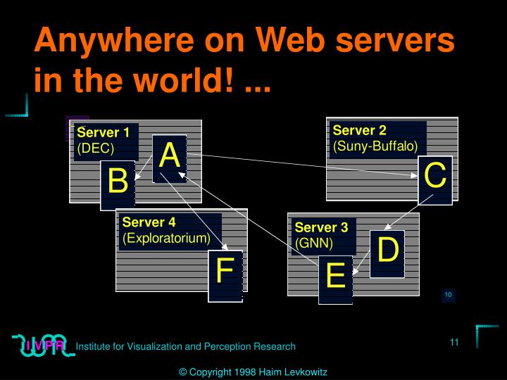 Anywhere on Web servers in the world! ...