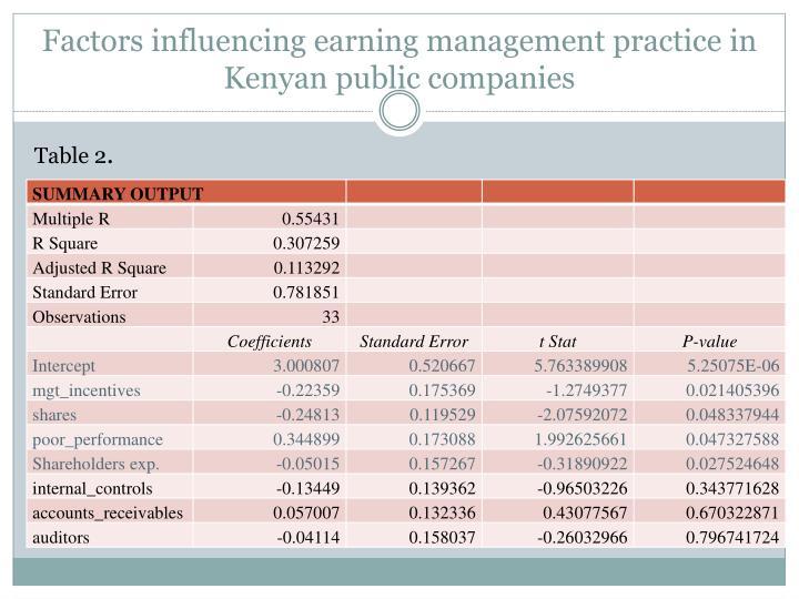 Factors influencing earning management practice in Kenyan public companies