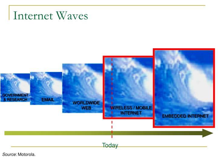 Internet Waves