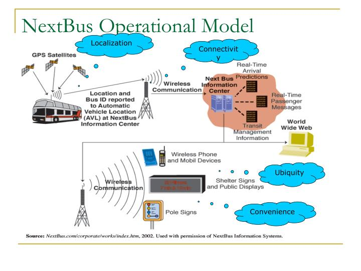 NextBus Operational Model