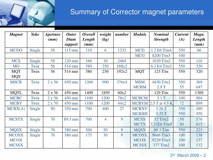 Summary of corrector magnet parameters