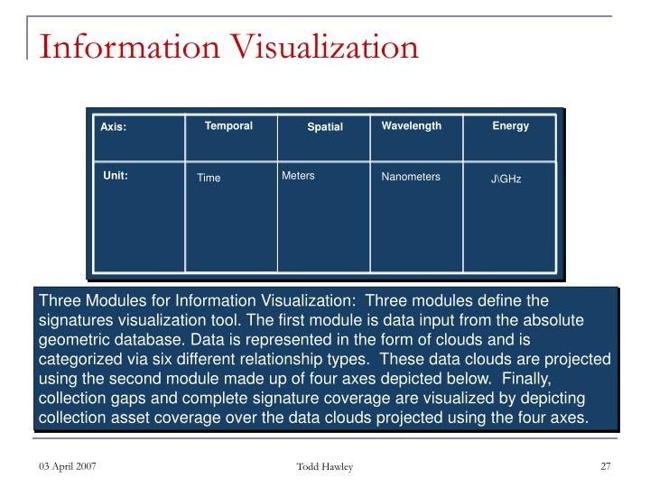 Three Modules for Information Visualization:  Three modules define the signatures visualization tool. The first module is data input from the absolute geometric database. Data is represented in the form of clouds and is categorized via six different relationship types.  These data clouds are projected using the second module made up of four axes depicted below.  Finally, collection gaps and complete signature coverage are visualized by depicting collection asset coverage over the data clouds projected using the four axes.