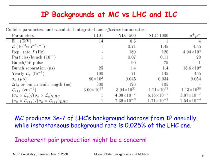 IP Backgrounds at MC vs LHC and ILC