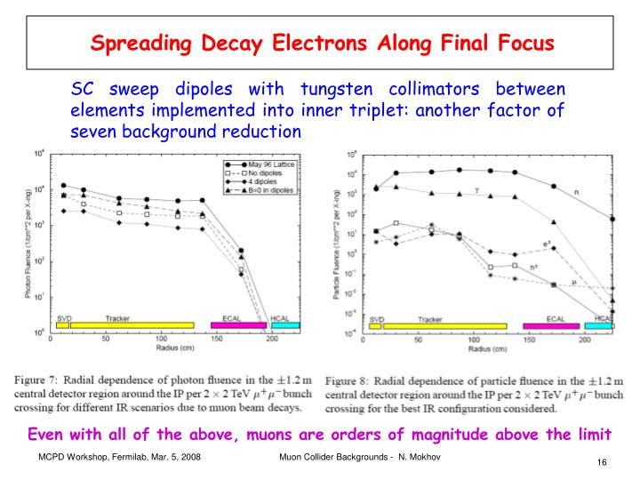 Spreading Decay Electrons Along Final Focus