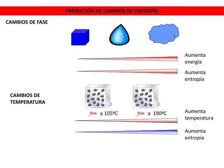 PREDICCIÓN DE CAMBIOS DE